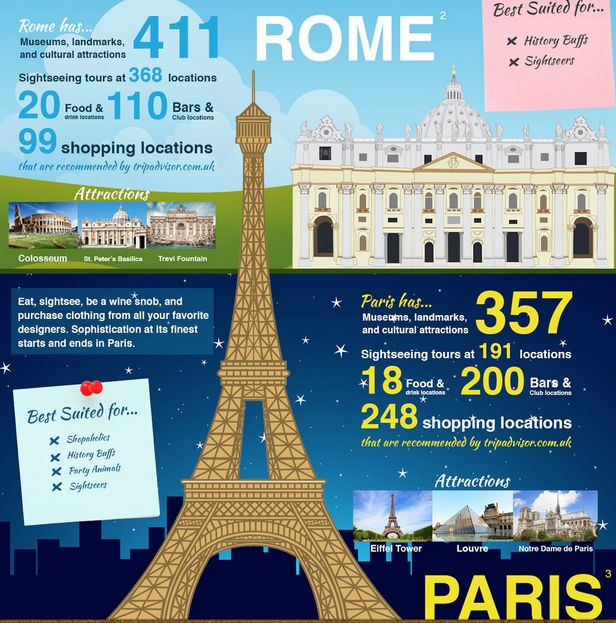 tips for paris, rome